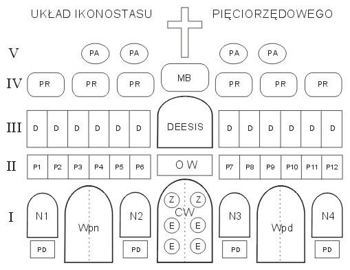 Ikonostas - schemat